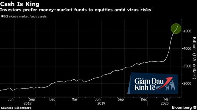 Những người giàu nhất thế giới đang chờ cú sập mới của thị trường trước khi xuống tiền                         -1