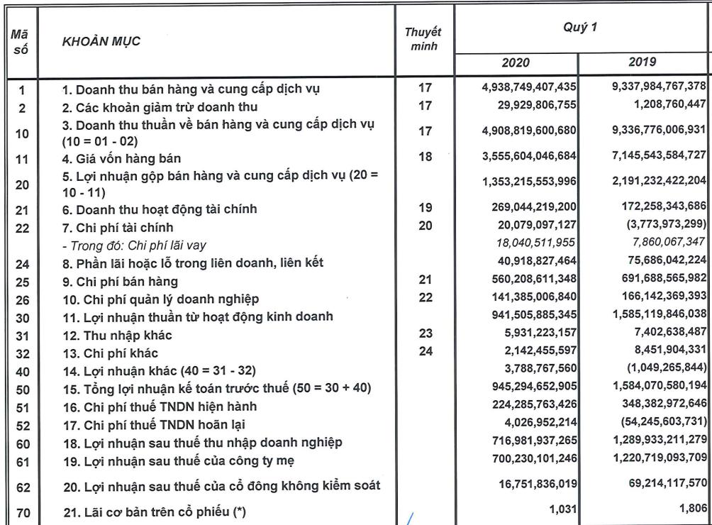 Chịu ảnh hưởng kép từ Nghị định 100 và Covid-19, lợi nhuận quý 1 Sabeco thấp nhất trong nhiều năm-3