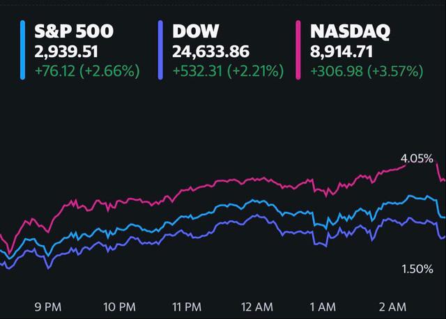 Fed quyết định giữ nguyên lãi suất, Dow Jones bứt phá hơn 500 điểm, S&P 500 trên đà ghi nhận mức tăng hàng tháng mạnh nhất trong gần 50 năm-1