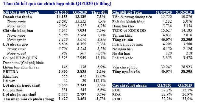 Vinamilk đạt tăng trưởng doanh thu ngay trong dịch bệnh Covid-19-1
