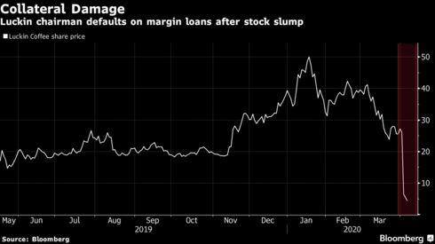Cú lừa trăm triệu USD của Starbucks Trung Quốc: 3 nhà băng lớn bậc nhất thế giới bị qua mặt, kỳ cựu trong lĩnh vực tài chính như GIC hay quỹ đầu tư nhà nước Singapore cũng bị lừa                         -2