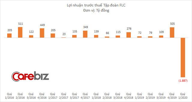 FLC của Chủ tịch Trịnh Văn Quyết báo lỗ gần 1.900 tỷ đồng quý 1/2020, xóa sạch thành quả 10 quý trước cộng lại-2