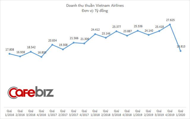Vietnam Airlines lỗ 2.600 tỷ đồng quý 1/2020, doanh thu thấp nhất 3 năm-1