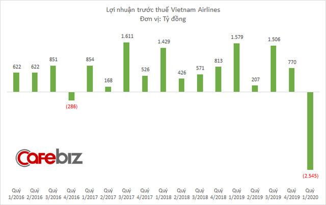 Vietnam Airlines lỗ 2.600 tỷ đồng quý 1/2020, doanh thu thấp nhất 3 năm-2