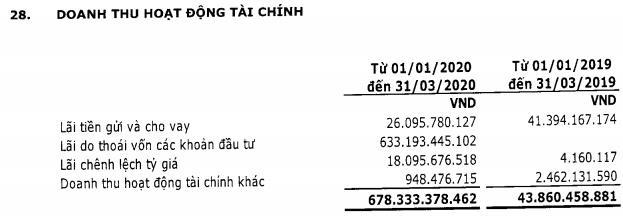 Vinaconex (VCG): Quý 1 lãi 64 tỷ đồng giảm 35% so với cùng kỳ                         -1