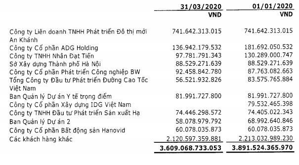 Vinaconex (VCG): Quý 1 lãi 64 tỷ đồng giảm 35% so với cùng kỳ                         -3