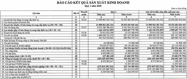 EVNGenco 3 (PGV): Quý 1/2020 lỗ ròng 373 tỷ do lỗ chênh lệch tỷ giá dù doanh thu tăng trưởng                         -1