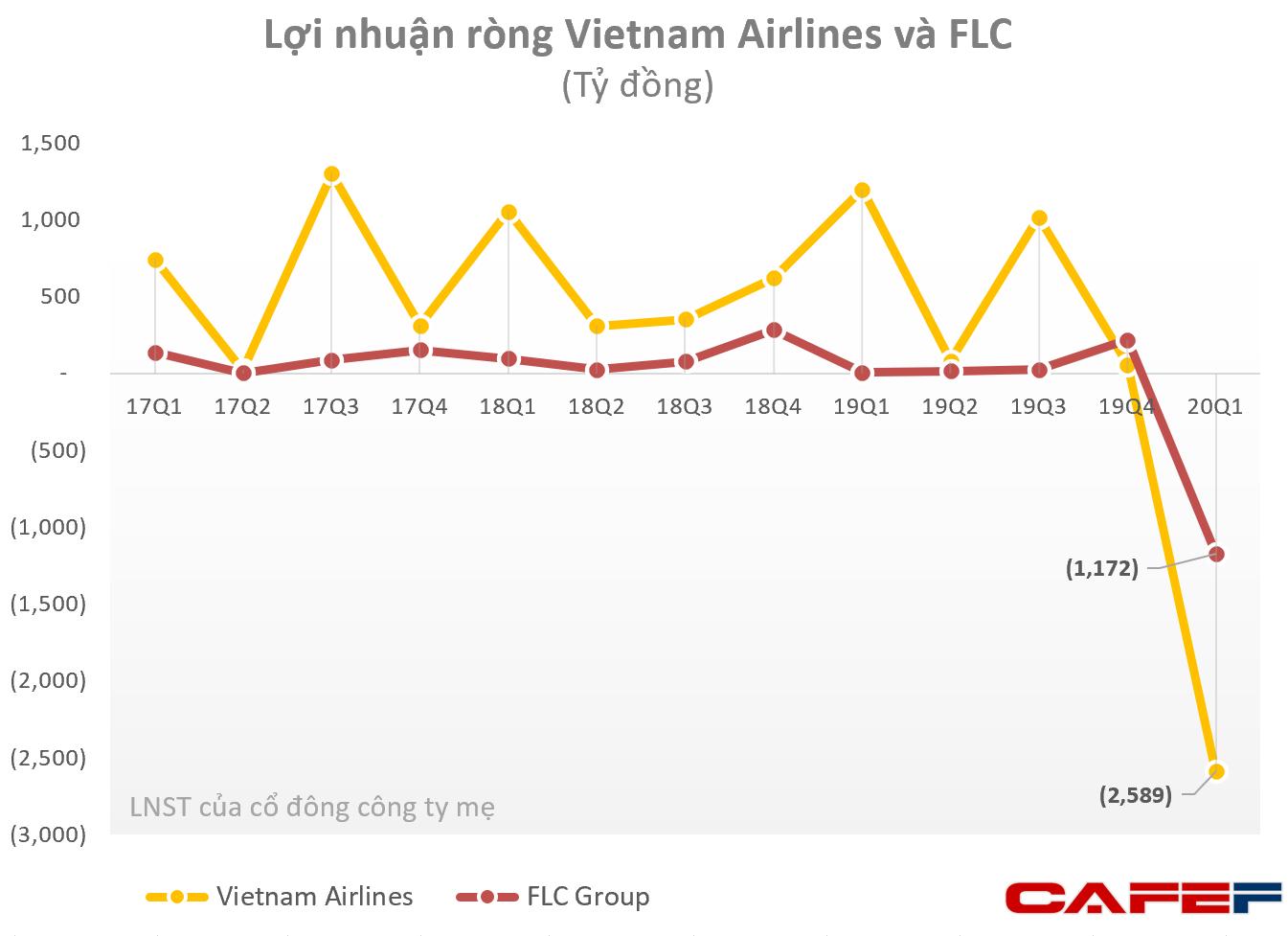 Hoạt động hàng không gặp khó, Vietnam Airlines và FLC Group lỗ vài nghìn tỷ trong quý 1-1