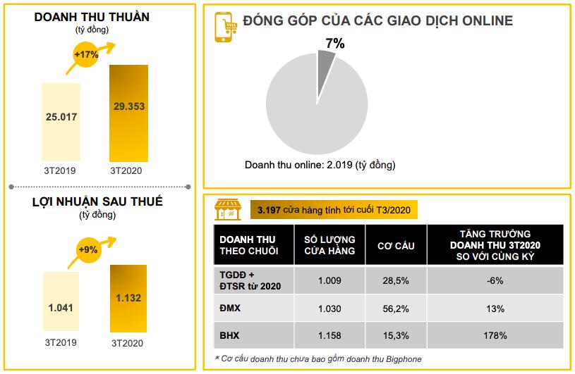 Thế giới Di động: Quý đầu năm đạt 1.132 tỷ LNST, Bách Hoá Xanh đã chiếm 22% tỷ trọng doanh số khi ngành cốt lõi sụt giảm do Covid-19-1