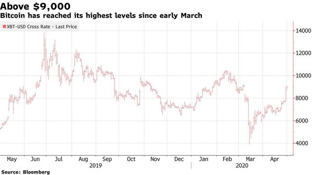 Bitcoin lần đầu vượt 9.000 USD kể từ thời điểm dịch bệnh Covid-19 lan rộng khắp toàn cầu                         -1