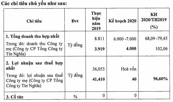 Gánh nặng chi phí, Tín Nghĩa (TID) quý 1 báo lỗ tới 61 tỷ đồng                         -2