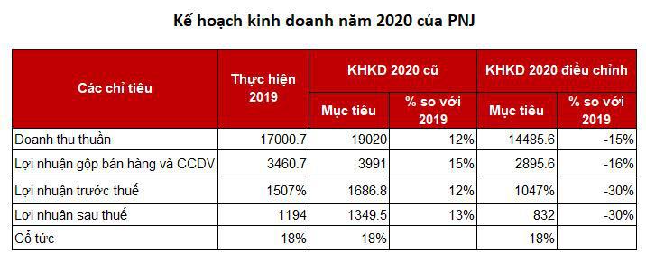 PNJ: Hạ mục tiêu lãi 2020 xuống 842 tỷ đồng, giảm 38% so với mục tiêu cũ-1