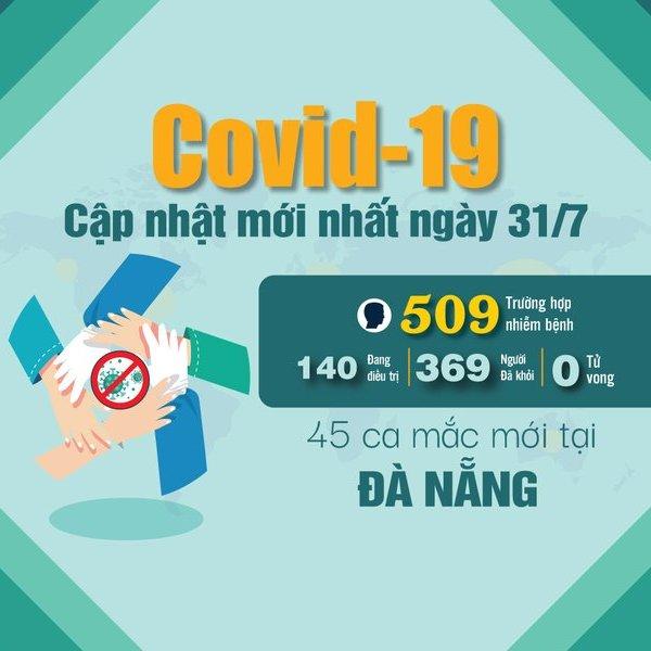 [Info] - Cập nhật mới nhất ngày 31/7: Chi tiết 45 ca mắc mới Covid-19 tại Đà Nẵng (BN465-BN509)