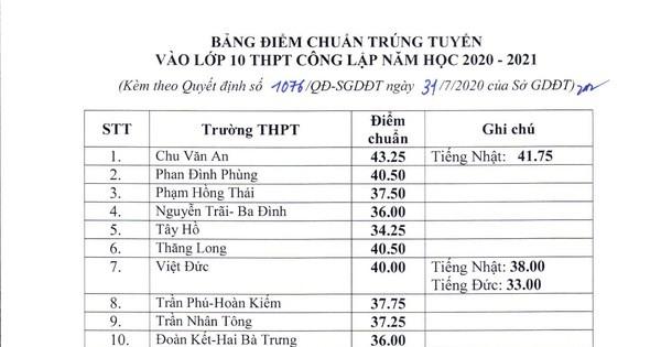 Hà Nội công bố điểm chuẩn vào lớp 10 THPT công lập năm học 2020-2021