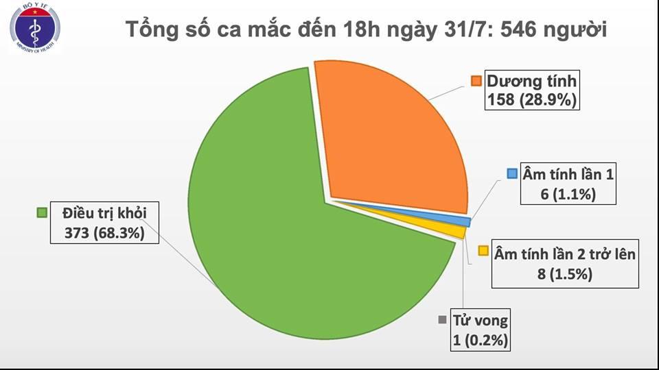 Thêm 37 trường hợp dương tính với SARS-CoV-2, Việt Nam có 546 ca bệnh-1