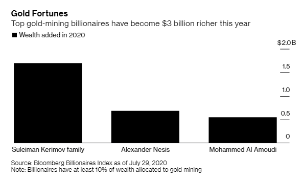 3 gia tộc siêu giàu bỏ túi 3 tỷ USD nhờ giá vàng tăng mạnh-1
