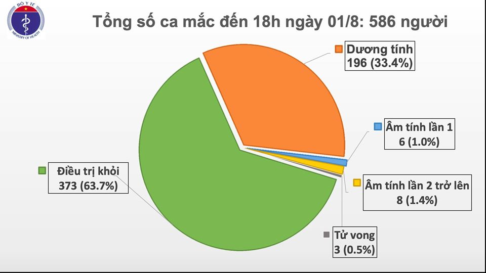 Thêm 28 ca mắc COVID-19, Việt Nam có 586 ca bệnh-2