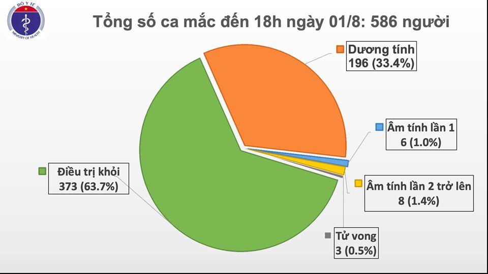 Thêm 28 ca mắc COVID-19, Việt Nam có 586 ca bệnh-1