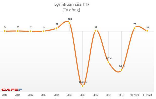 TTF: Quý 2 tiếp tục kinh doanh có lãi 9,5 tỷ đồng-2