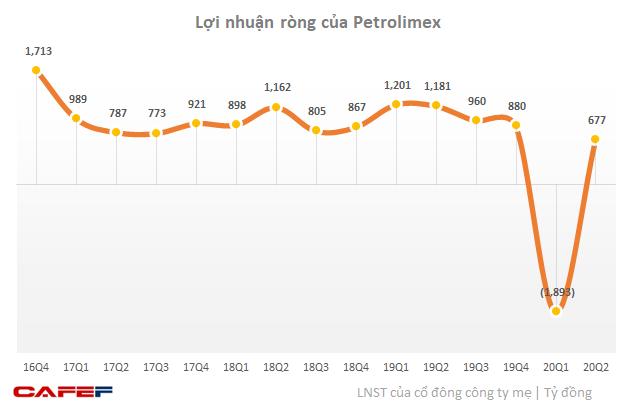 Petrolimex có lãi 677 tỷ sau khi lỗ ròng gần 1.900 tỷ đồng trong quý 1-1