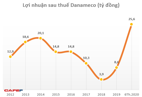Nhu cầu khẩu trang y tế tăng đột biến, cổ phiếu Danameco (DNM) tăng 8 lần trong năm 2020-2