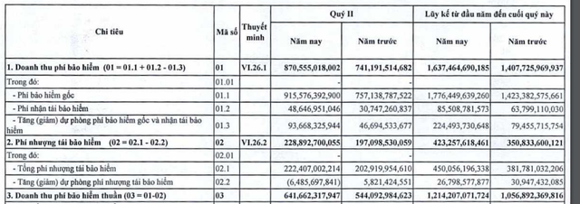 PJICO: Doanh thu phí bảo hiểm gốc vẫn tăng trưởng mạnh, LNTT 6 tháng tăng 35%-1
