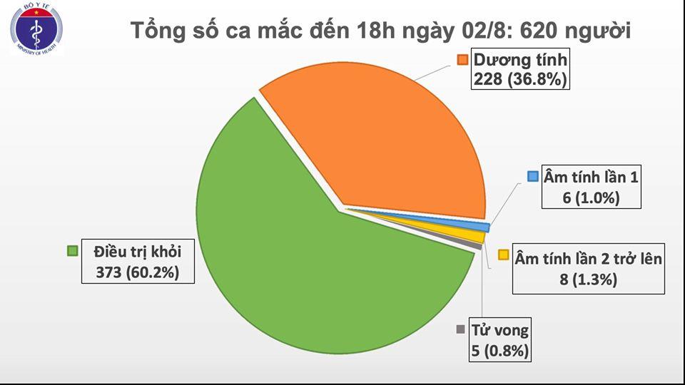 Ghi nhận thêm 30 ca mắc Covid-19 ở 6 tỉnh thành-2