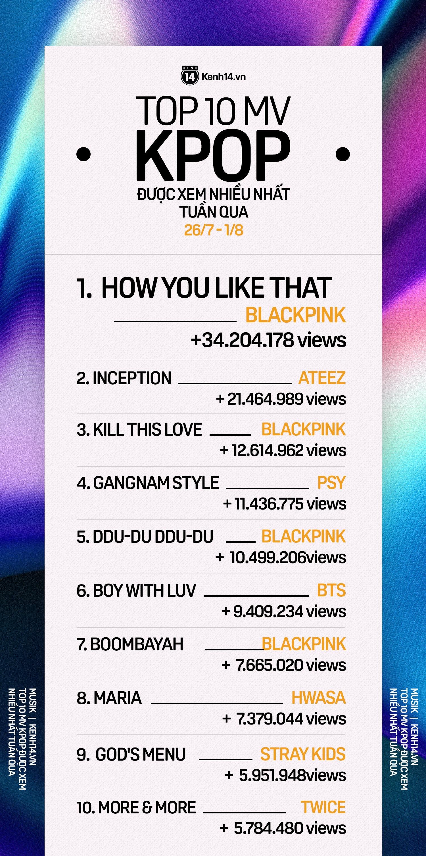 10 MV Kpop được xem nhiều nhất tuần: BLACKPINK tăng tốc cản màn cướp ngôi vương từ ATEEZ; Hwasa vượt mặt TWICE lẫn Stray Kids-2
