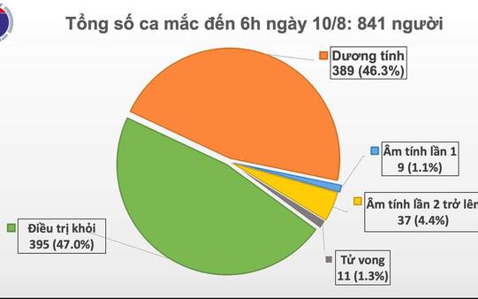 Sáng 10/8, Việt Nam không ghi nhận ca mắc mới COVID-19