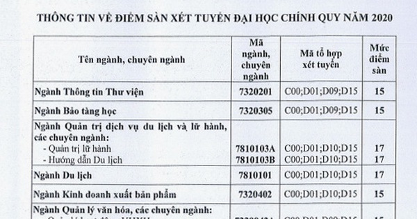 Trường ĐH Văn hóa TP. Hồ Chí Minh công bố điểm sàn xét tuyển đại học năm 2020