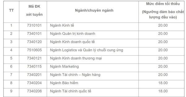 Trường ĐH Kinh tế TP.HCM công bố điểm sàn, ngành thấp nhất là 18 điểm