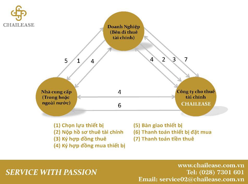 Giải pháp tài chính cho doanh nghiệp nhỏ và siêu nhỏ, doanh nghiệp vận tải của Chailease-1