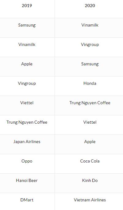 Phía sau việc Vinamilk, Vingroup soán ngôi Samsung trong Top 10 thương hiệu được yêu thích nhất ở Việt Nam-1