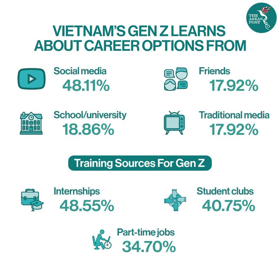 Thế hệ Z: Làn sóng mới trên thị trường lao động Việt Nam-1