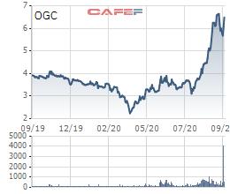 Mua cổ phiếu xử lý nợ, HDBank trở thành cổ đông lớn của Ocean Group-1