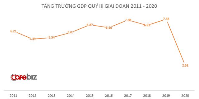 Thành công lớn của Việt Nam: GDP cả nước Quý 3 tăng 2,62%-1