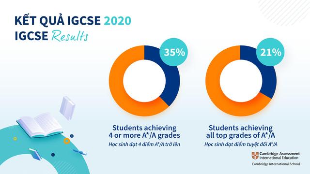 Thành tích vượt trội của học sinh trường Quốc tế Anh Việt BVIS Hà Nội trong các cuộc thi IGCSE và A Level-2