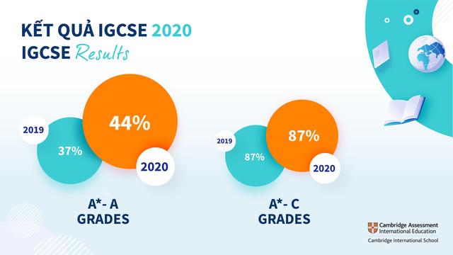 Thành tích vượt trội của học sinh trường Quốc tế Anh Việt BVIS Hà Nội trong các cuộc thi IGCSE và A Level-3