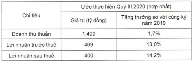Vicostone ước lãi sau thuế quý 3 đạt 400 tỷ đồng, tăng 14,2% so với cùng kỳ năm trước-1