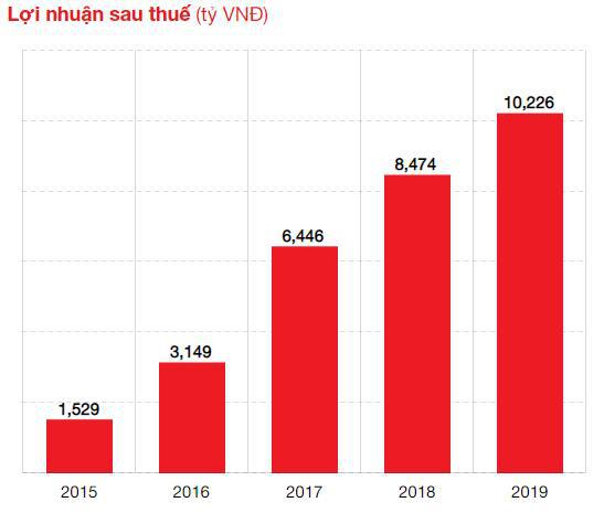 Techcombank: 27 năm đồng hành cùng khách hàng vượt trội-1
