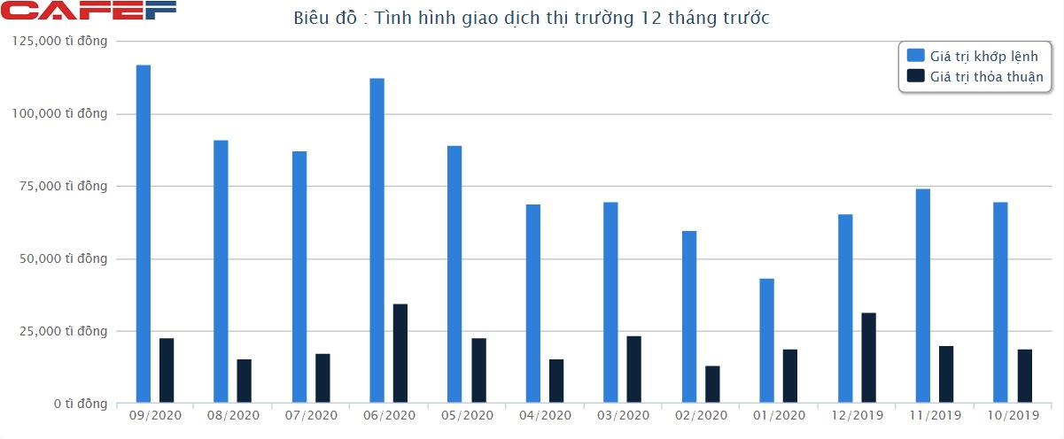 Chứng khoán Việt Nam lọt top tăng trưởng tốt nhất thế giới trong quý 3-2