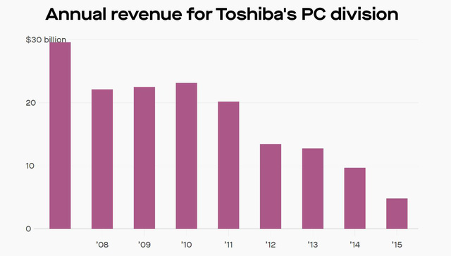 70 năm xây dựng - 10 năm sụp đổ của Toshiba: 3 sai lầm chí mạng biến đại gia công nghệ đầu ngành trở thành ông già lạc hậu gần đất xa trời-4
