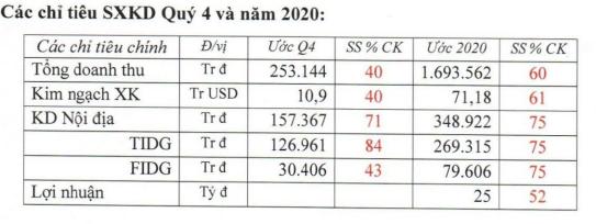 Tổng công ty Đức Giang (MGG) ước lãi quý 3/2020 giảm hơn nửa so với cùng kỳ-2
