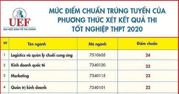 Trường Đại học Kinh tế - Tài chính TP. Hồ Chí Minh công bố điểm chuẩn