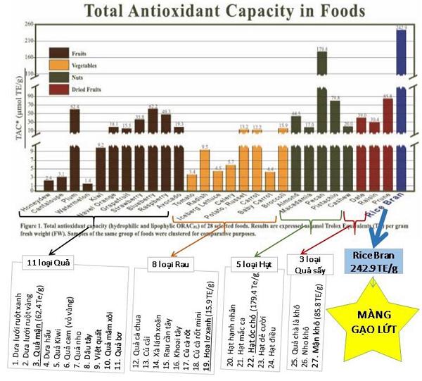 Thành phần của màng gạo lứt đều là dinh dưỡng chữa bệnh (Phần 2)-1