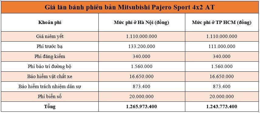 Giá lăn bánh xe Mitsubishi Pajero Sport 2020 mới nhất -2