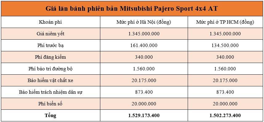 Giá lăn bánh xe Mitsubishi Pajero Sport 2020 mới nhất -3