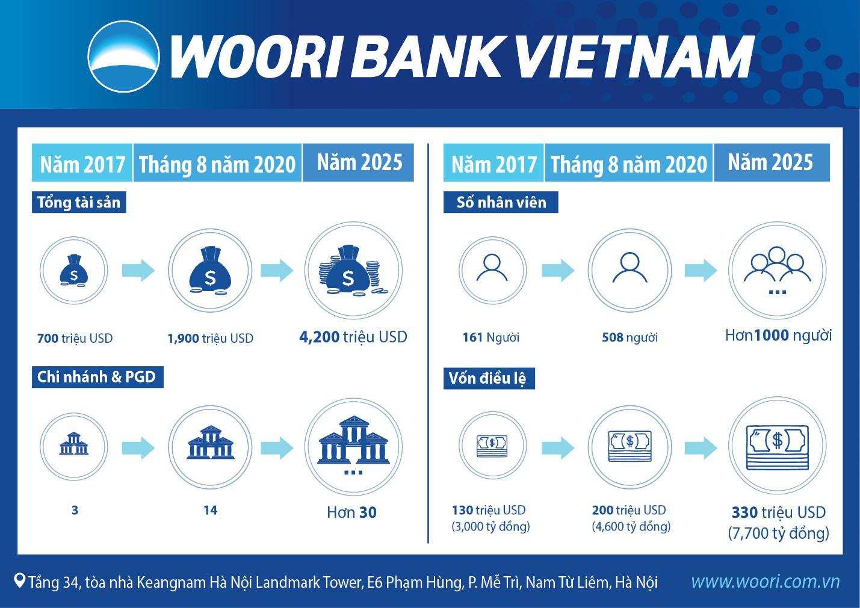 Ngân hàng Woori Việt Nam tăng vốn điều lệ - thúc đẩy tăng trưởng bền vững-1