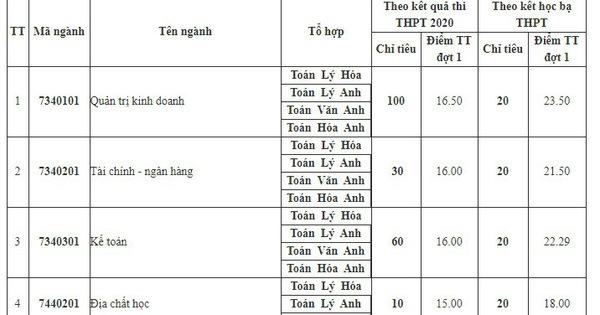 Đại học Mỏ - Địa chất tuyển bổ sung hơn 1.000 chỉ tiêu