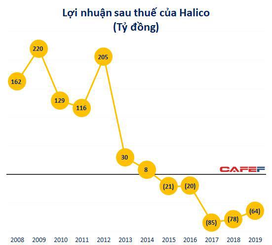 Kinh doanh dưới giá vốn 5 năm liên tiếp, công ty sản xuất Vodka Hà Nội lỗ lũy kế 434 tỷ đồng-2